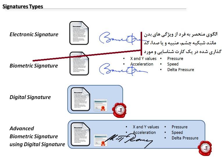 ماهیت و آثار امضای الکترونیکی در حقوق ایران، مقررات آنسیترال - دفتر اسناد رسمی 662 تهران